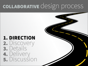The first step in the collaborative design process is determining the marketing and design direction of the project.