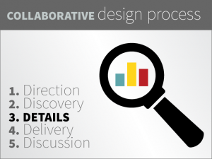 The third step in the collaborative design process is locking down the details of the design, content, and publication.